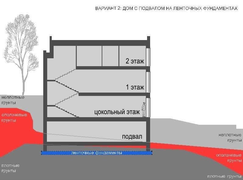 Участок на склоне ленточный фундамент и подвал
